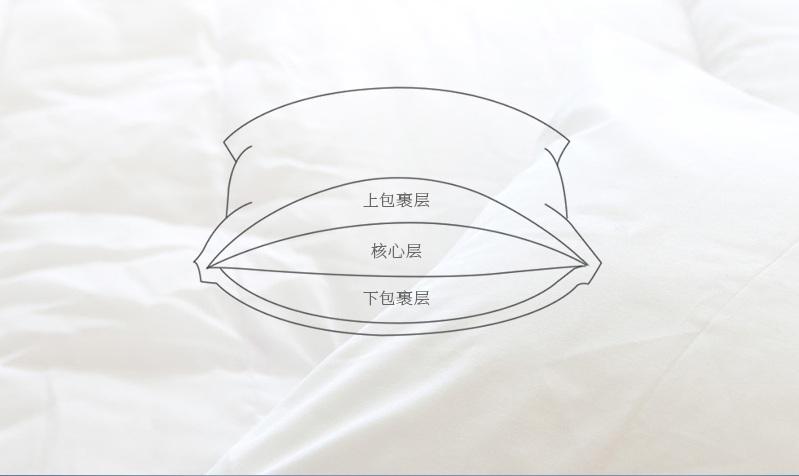 三层枕专利