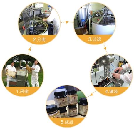 TAku蜂蜜生产流程