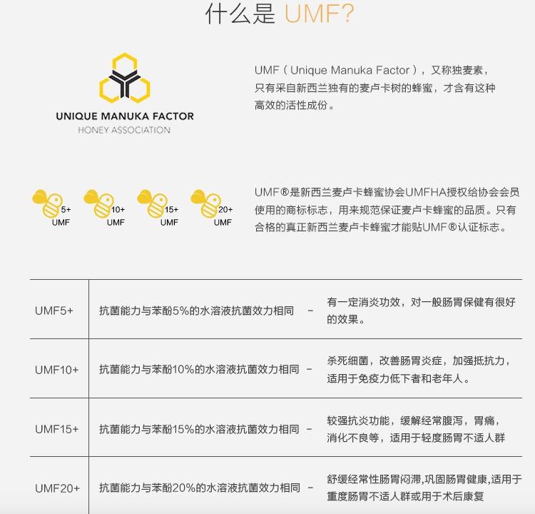 什么是UMF?不同UMF功效