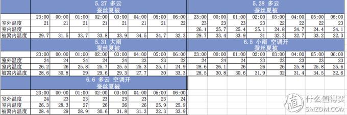 蚕丝夏被温度记录表